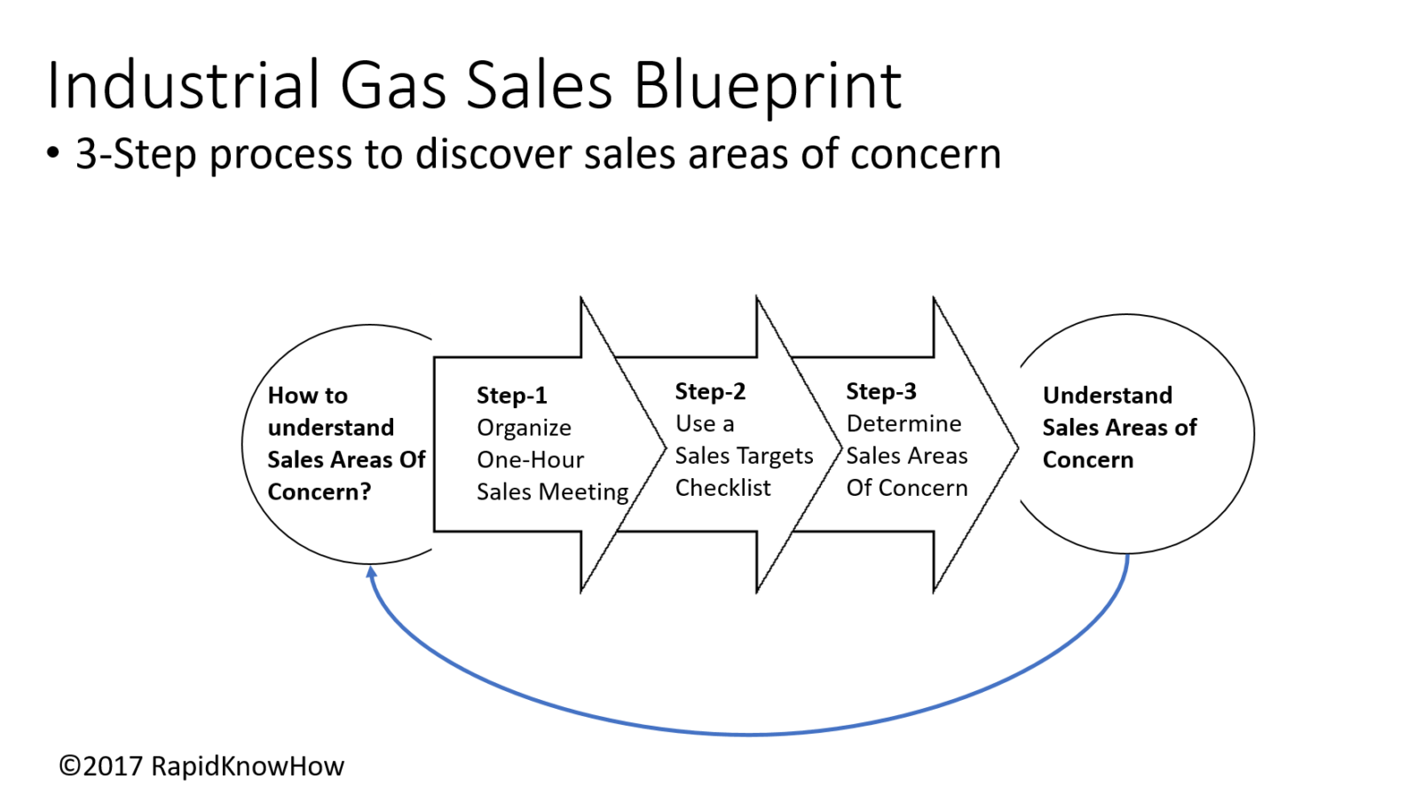 The one hour sales leader how to find our your focus areas of 1 organize one hour meeting malvernweather Image collections
