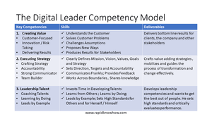 The Digital Leadership Competence Map
