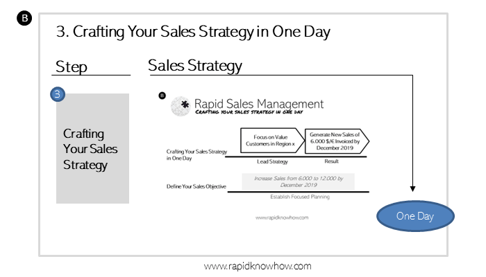 Becoming The B2B Leader – Crafting Your Sales Strategy Today, Gets You Out in Front Tomorrow