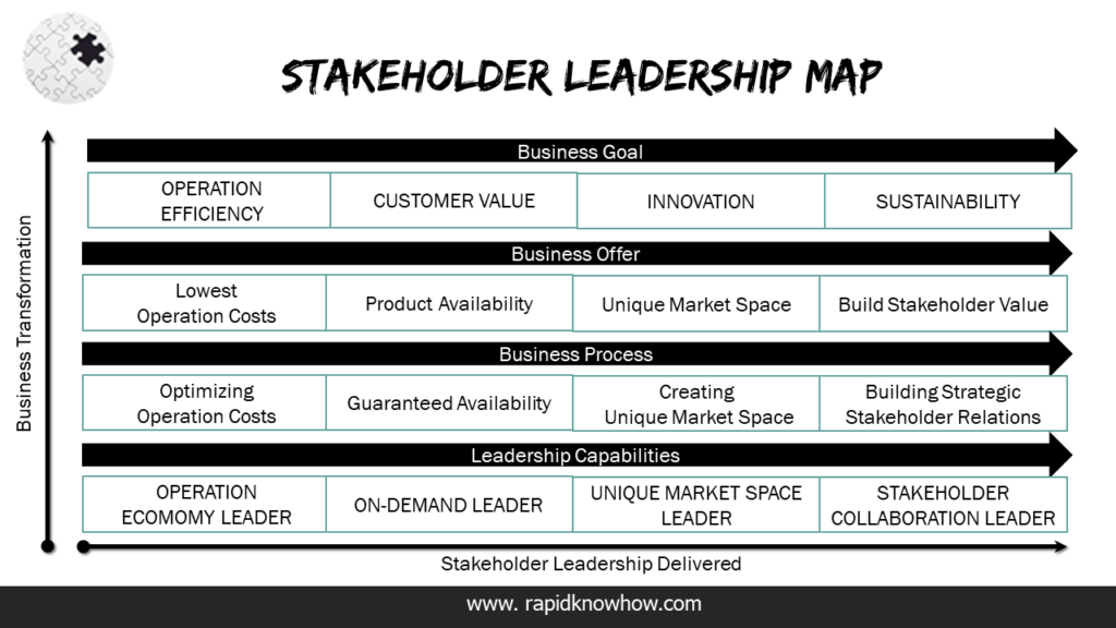 Moving from Shareholder Value to Stakeholder Leadership