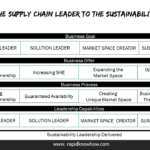 From the Supply Chain Leader to The Sustainability Leader