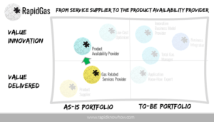 Thriving The Product Availability MarketSpace