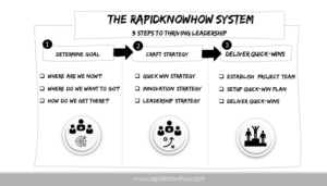 The RapidKnowHow System
