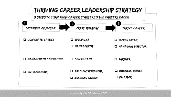 Thriving Career Leadership